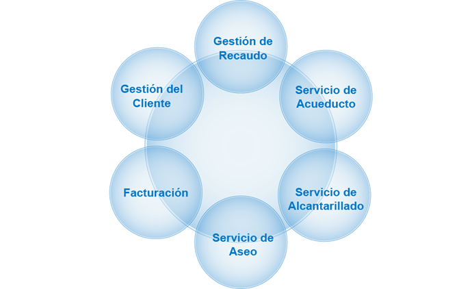 gestion-comercial